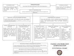 Functional Chart Presentation