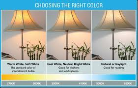 How To Choose The Best Led Light Bulb For Any Room In Your