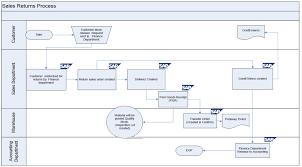 Sap Production Process Flow Chart Www Bedowntowndaytona Com