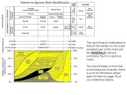 Rock Id Chart How To Use The Igneous Rock Id Chart Page 6 Ppt Video
