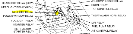 why is the dashboard light not working ok please do the following for me put down the driver window and open the hood locate the tail light relay shown in the diagram below