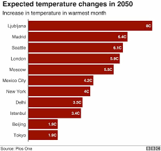 Temperature Chart Climate Change How Hot Cities Could Be In 2050 Bbc News