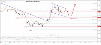 Ripple Chart Prediction Ripple Xrp Price Prediction Key Reversal Suggests More