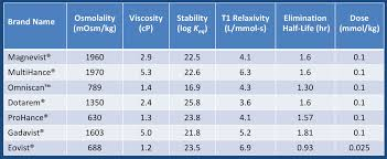 Gadolinium Dose Chart Gadolinium Contrast Properties Questions And Answers In Mri
