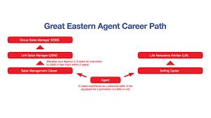great eastern career path great eastern life