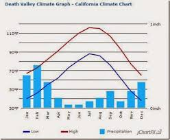 Death Valley Climate Chart Road Trip November 2014