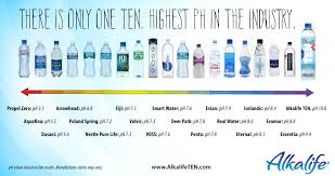 Acid Alkaline Water Chart Alkaline Water Icelandic Glacial Water Vs Fiji Water What