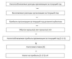 Правовое регулирование налога на прибыль организаций Базовая схема расчета налога на прибыль представлена на рисунке 1 2