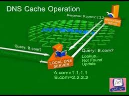 Dns Cache Poisoning Attack Internet Security