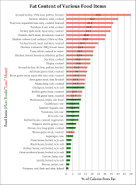 Saturated Fat In Meats Chart Unsaturated Fat Foods Chart