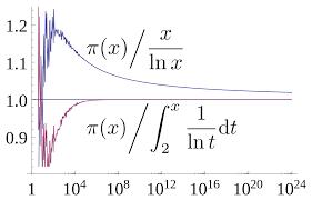 work area twin prime:  px prime number theorem ratio convergencesvg