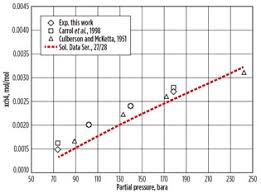 H2s Partial Pressure Chart Design For Ultra High Pressure H2s Removal From Natural Gas