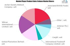 Cooking Oils Fats Market To Exhibit Impressive Growth By