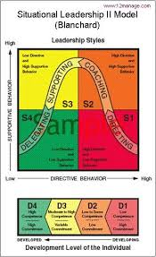 best situational leadership images leadership  situational leadership model diagram google search