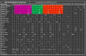 Jodyjazz Alto Sax Facing Charts Compare Tip Openings