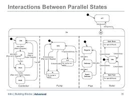 Uml Statechart Diagrams