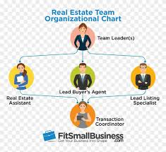 Real Estate Team Real Estate Team Org Chart Hd Png