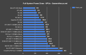 How Many Watts Does A Gaming Pc Really Need Exhaustive Psu
