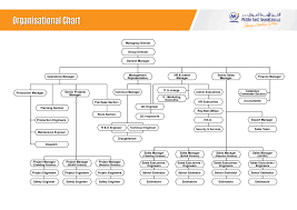 Pages Organizational Chart