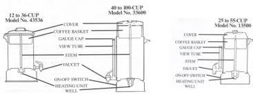 west bend coffeemaker 33600 user guide manualsonline com 1