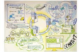 Creative Flow Chart