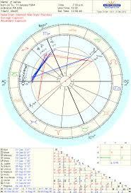 Difficult Natal Chart My Friends Insane Stellium Astrologers Community