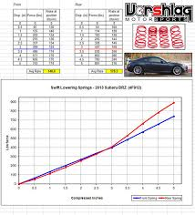 Subaru Spring Rate Chart Vorshlag Brz Project Build Thread Aka The Miata Coupe