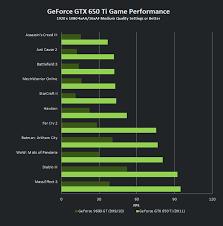 Geforce Gtx 650 Ti Vs Hd 7770 Vs Gtx 560 Benchmarks