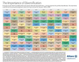 Investment Diversification Chart