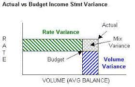 Report Faqs Rate Volume And Mix Variance Report Calculations