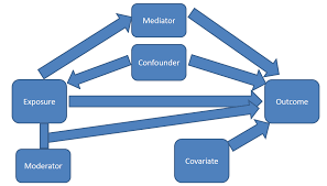 Moderator Vs Mediator Confounders Mediators Moderators And Covariates A Blog About