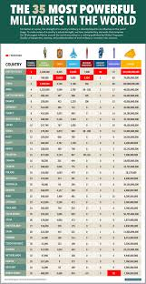 Most Powerful Military Ranking Business Insider