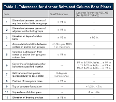 Wedge Anchor Strength Chart Anchor Bolt Tolerances