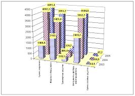 Курсовая работа Экономическая стратегия АО quot Укснаб quot  Рис 1 Динамика ОПФ за 2003 2005 год