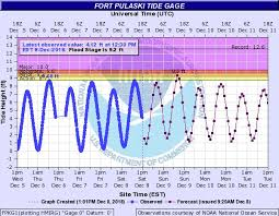 Stage Harbor Tide Chart 2018