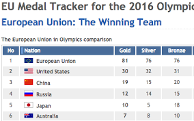 Olympic Medal Chart Eu Top Of Rio Olympics Medal Table