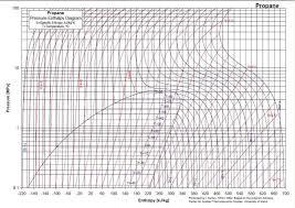 Propane Tank Vaporization Chart Propane Usage Information Small Cabin Forum