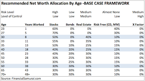 Asset Net Worth Recommended Net Worth Allocation By Age And Work Experience