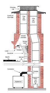 chimney with 2 flues