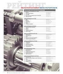 АО Металл База Челябинск  Рэйтинг лучших металлоторгующих компаний за 2 ое полугодие 2016г журнал Металлоснабжение и сбыт