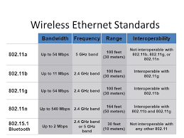 Ethernet Standards Chart Chapter 6 Networks Cisco Networking Academy Program It