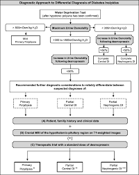 Siadh Vs Diabetes Insipidus Chart Diagnostic Approach To A Patient With Suspected Diabetes
