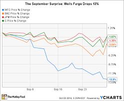 Why Wells Fargo Stock Fell 13 In September The Motley Fool