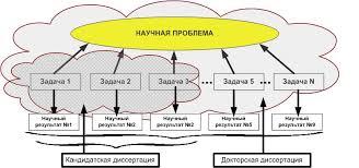 Услуги Кандидатская диссертация Кандидатская диссертация