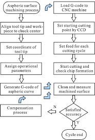 A Study On Optimal Compensation Cutting For An Aspheric