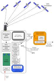 block diagram of gps ireleast info block diagram of gps the wiring diagram wiring block