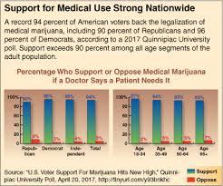 marijuana medicinal uses