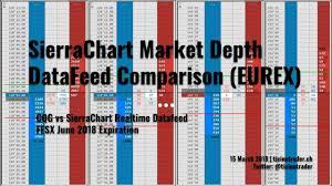 Comparison Of Sierrachart Market Depth Datafeeds Sc Vs Cqg
