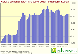 Dollar To Rupiah Chart Indahnesia Com Exchange Rates For Indonesian Rupiah