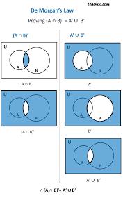 De Morgan S Law With Venn Diagram De Morgans Law Proof With Examples Set Theory Teachoo